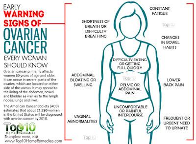Dunia Yang Gelap Kini Kembali Bersinar Apabila Doktor Sahkan Bebas Kanser Ovari