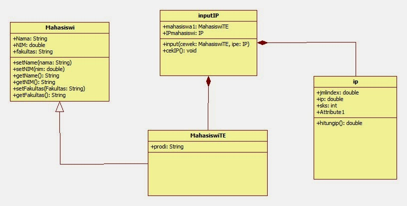 Pbo 7 membuat uml class diagram filestream blog hasil pembuatan uml ccuart Images