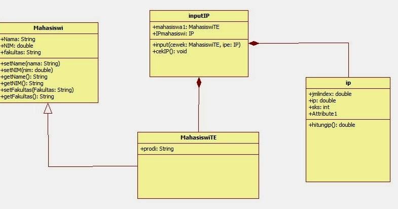 PBO 7: Membuat UML Class Diagram | Filestream Blog