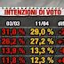 Sondaggio IndexResearch per Piazzapulita: crolla PD, cala Lega, sale M5S