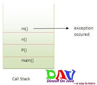 Exception propagation