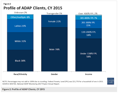 Profile of ADAP Clients, 2015.