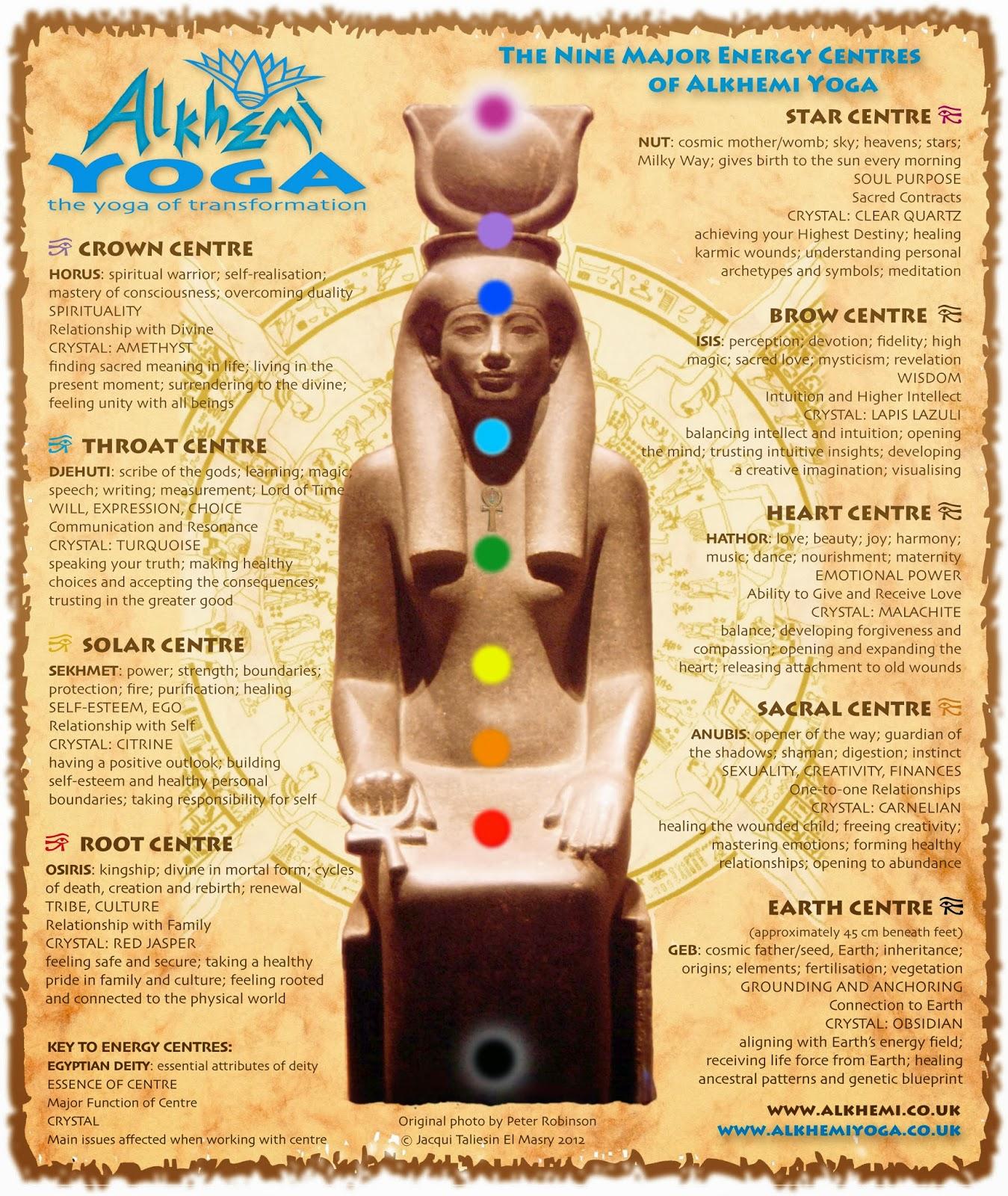 Herbs Are Nature S Medicine Egyptian Yoga Amp The Aritu