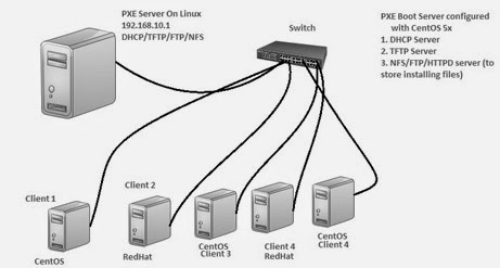 HowTo: Setup your own PXE Boot Server using Ubuntu Server