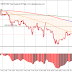 Despite the drums of the American war, the indicators are buyable SP500