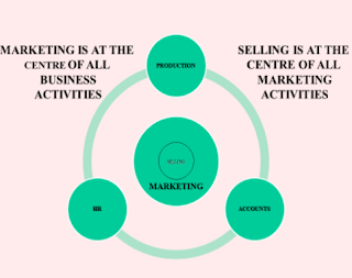 DEFINITION OF MARKETING & DIFF IN SALES & MARKETING,MBA TOPIC,MBAtopic in 2019