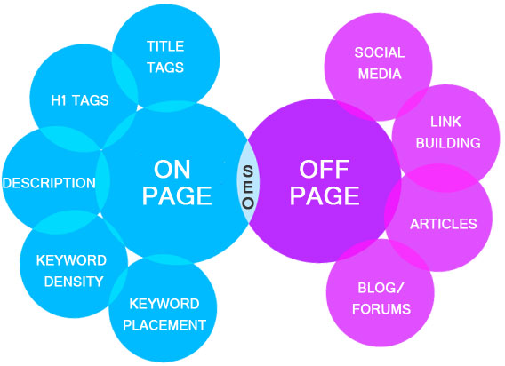 how to do deo of the site