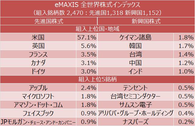 eMAXIS 全世界株式インデックス 組入上位国・地域と組入上位5銘柄