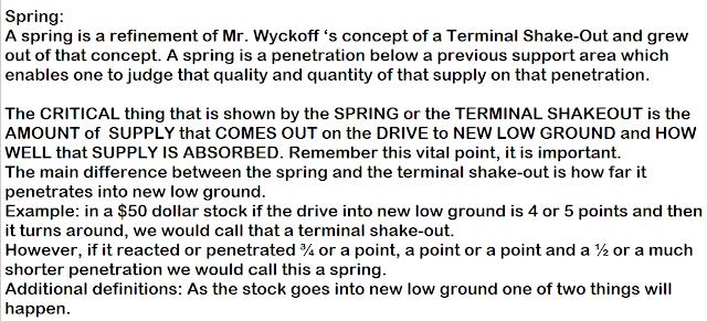 Wyckoff Spring.