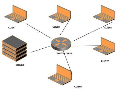 Jenis Jenis Jaringan Komputer Beserta Gambar dan Penjelasannya