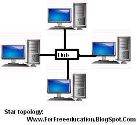 Explain Star Network Topology With Advantages and Disadvantages