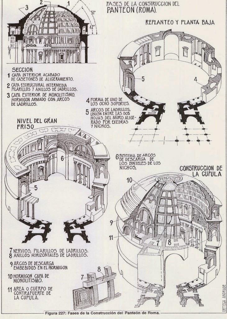 Fases de la construcción y elementos estructurales del Panteón