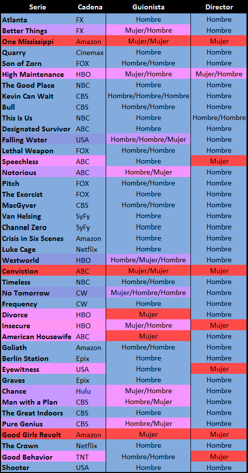 Tabla series 2016-2016