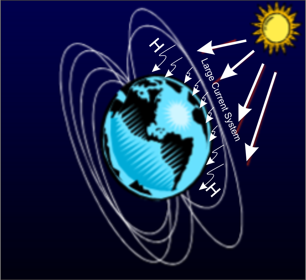 Gambar Medan Elektromagnetis