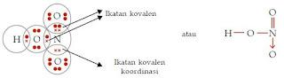 Pengertian serta Contoh Ikatan Kovalen Koordinasi dan Ikatan Logam