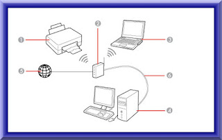Epson WF 2650 Wireless Setup