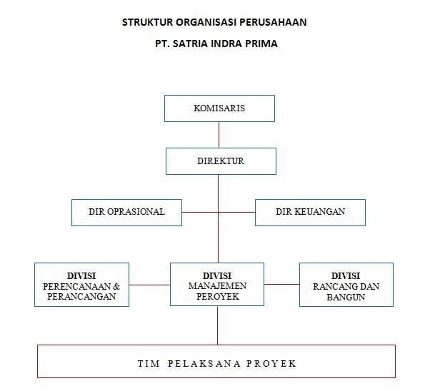 Struktur Organisasi Perusahaan Jasa Design Interior