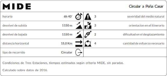 Datos MIDE ruta circular Peña Casar Caso