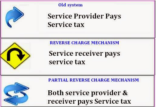 SIMPLE TAX INDIA -SERVICE TAX TDS RATES VERIFY PAN VERIFY TIN  DUE DATES REVERSE CHARGE ABATEMENT: SERVICE TAX UNDER REVERSE CHARGE MECHANISM CHART WITH EFFECTIVE PERCENTAGE UPDATED 01.04.2015