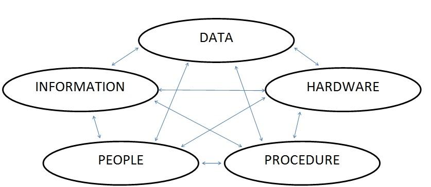 BLOG PANITIA ICT: Interrelations between Information