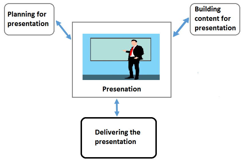 improve your presentation skills and be smart best tips naukari