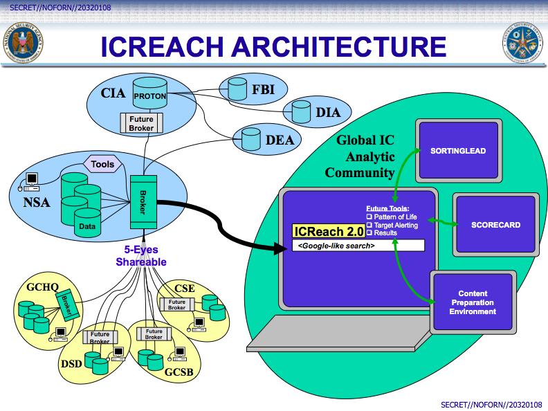 Revelações anteriores que tem origem nos documentos Snowden expuseram uma infinidade de programas da NSA para que recolhem grandes volumes de comunicações. A NSA reconheceu que compartilha alguns de seus dados coletados com agências nacionais, como o FBI, mas os detalhes sobre o método e seu âmbito de partilha permaneceram envolto em segredo.