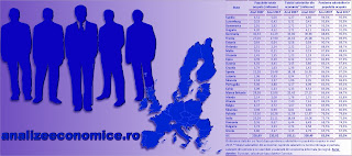 Topul statelor UE după ponderea salariaților în populația ocupată