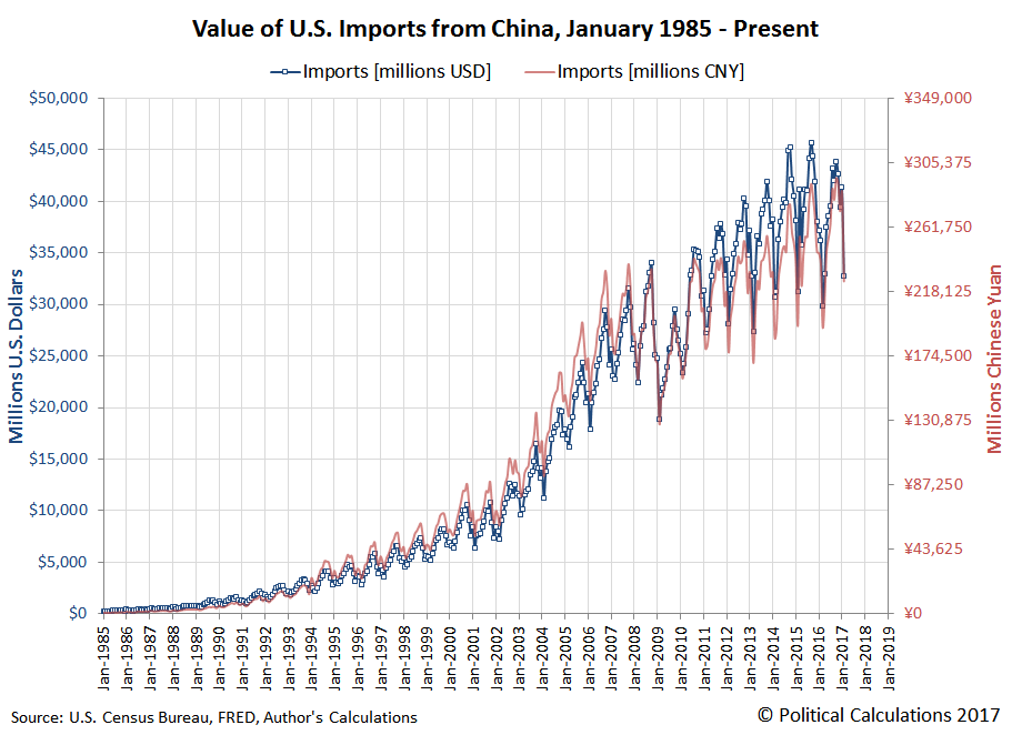 Value of U.S. Imports from China, January 1985 - February 2017