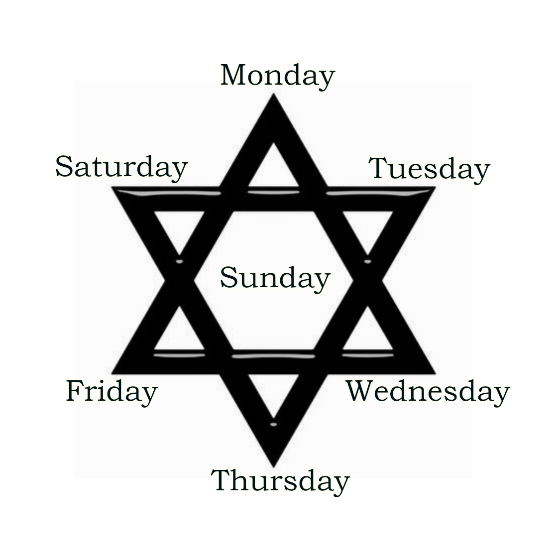 The Star Of David The Ikonographhic Reality Of A Seven