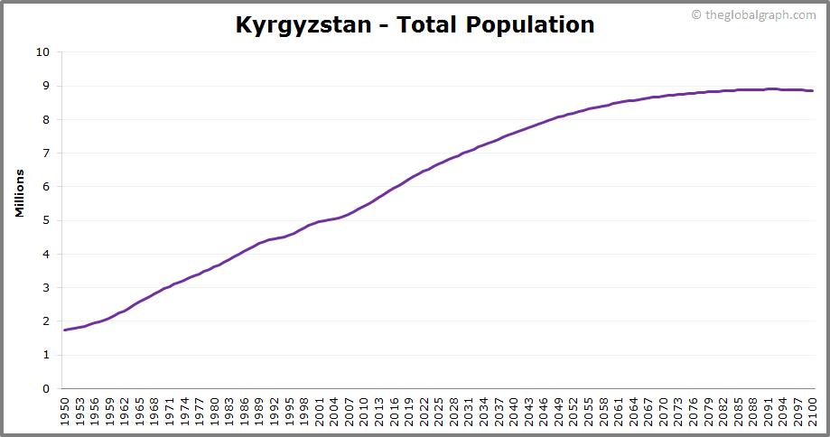 Kyrgyzstan  Total Population Trend