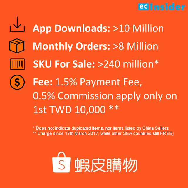 Shopee Taiwan 2017 key statistics, compiled by ecInsider