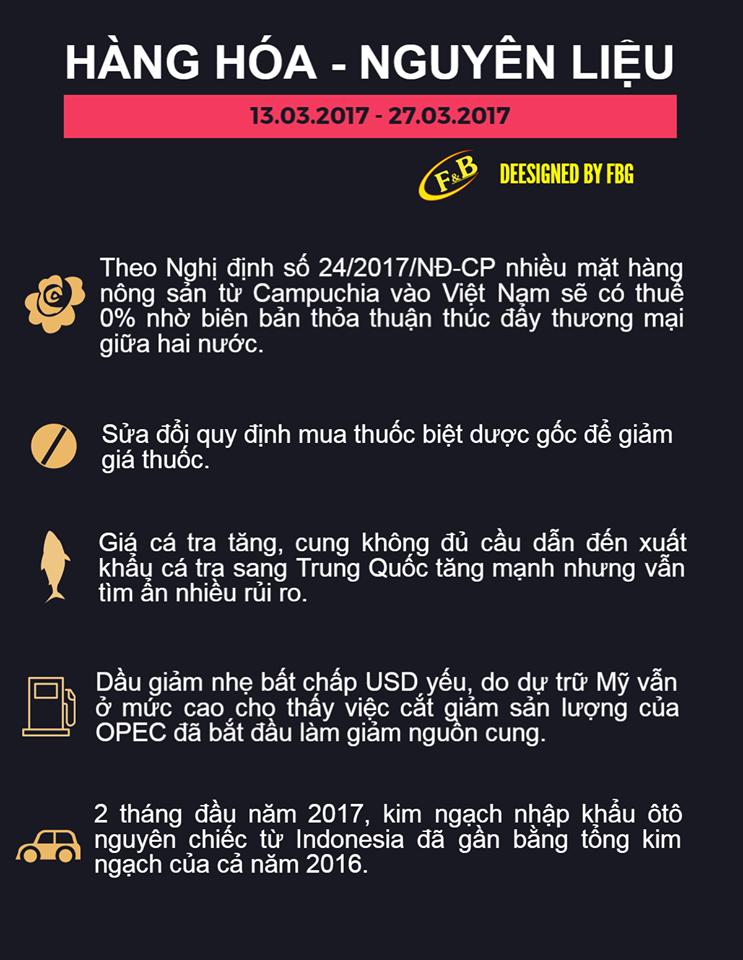 Toàn Cảnh Kinh Tế Tuần 3 - Tháng 03/2017
