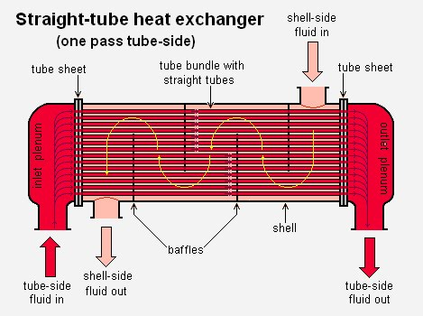 more than just a blog straight tube heat exchanger. Black Bedroom Furniture Sets. Home Design Ideas