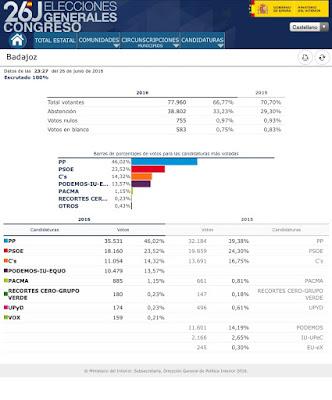 Resultados de las Elecciones Generales en Badajoz. Congreso de Diputados