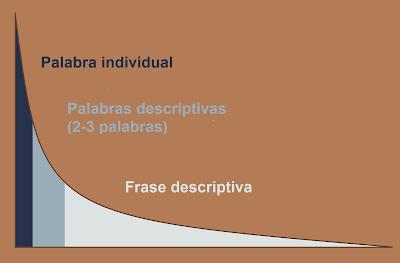 Palabra individual, palabras descriptivas, frase descriptiva