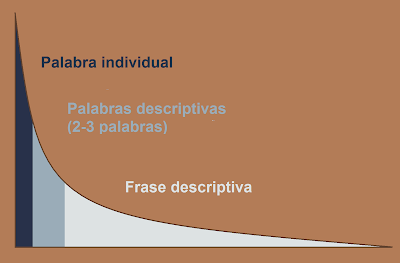 Long tail seo. Palabra individual - Palabras Descriptivas - Frase descriptiva
