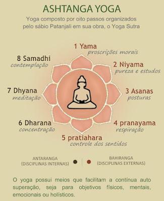 Ashtanga-Yoga-Patanjali