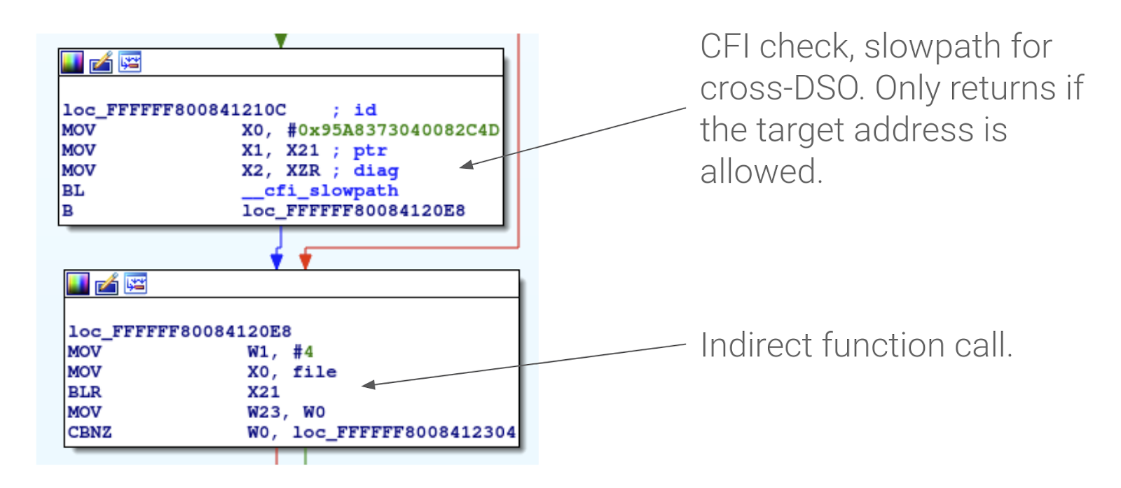 - 3 cfi checkimage3 - Control Flow Integrity in the Android kernel
