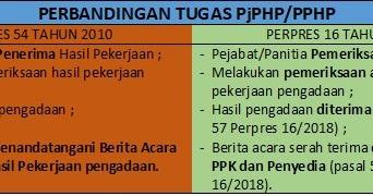Tugas Pejabat Panitia Pemeriksa Hasil Pekerjaan Pjphp Pphp Dalam
