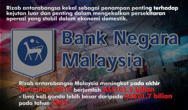 Siaran Akhbar Oleh Menteri Kewangan II Rizab Antarabangsa Malaysia (2013-2015)