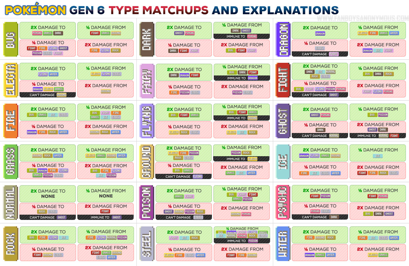 Explaining Why Pokémon Type Advantages Work - Weaknesses ...