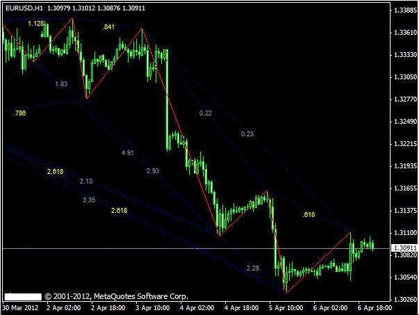 Forex dragon pattern indicator