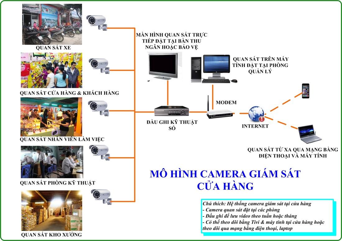Giải pháp lắp đặt camera cho các cửa hàng kinh doanh, siêu thị mini, nhà thuốc