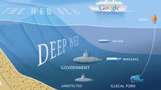 deep web katmanları