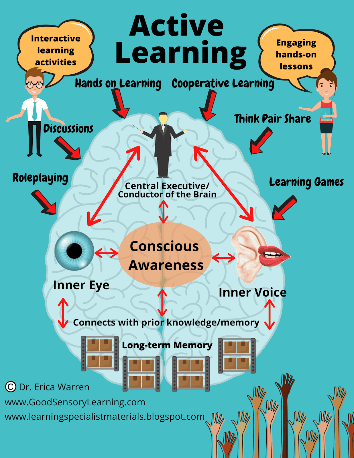 how to become an active learner