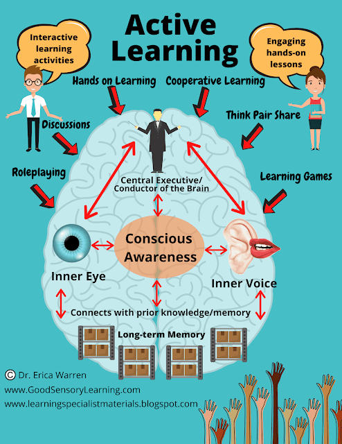 Diagram showing how the brain uses active learning strategies.