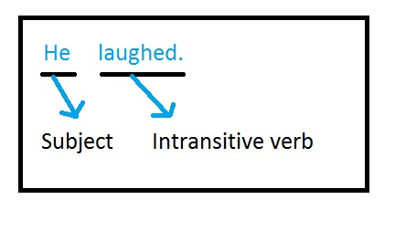 An example of an intransitive verb without a direct object