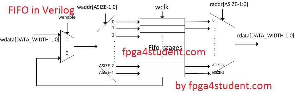implementation of risc processor in fpga using verilog essay Design and implementation of low power pipelined 64-bit risc processor using fpga vijay kumar jinde 1 language verilog hdl.