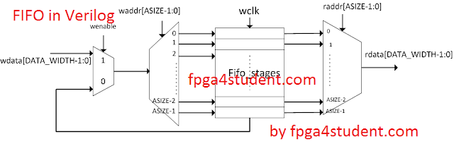 Verilog code for FIFO memory