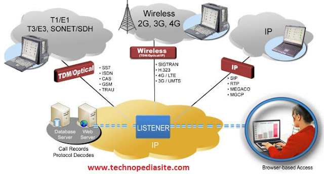 E1 And T1 Communication System - technopediasite-Ultimate Resource